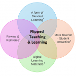 Flipped Teaching and Learning – A Form of Blended Learning That Just Makes Sense