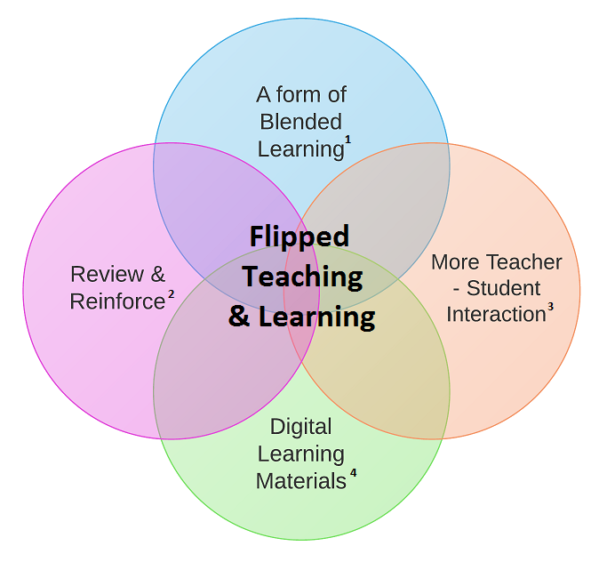 Flipped Teaching and Learning Blended Learning MakesSense