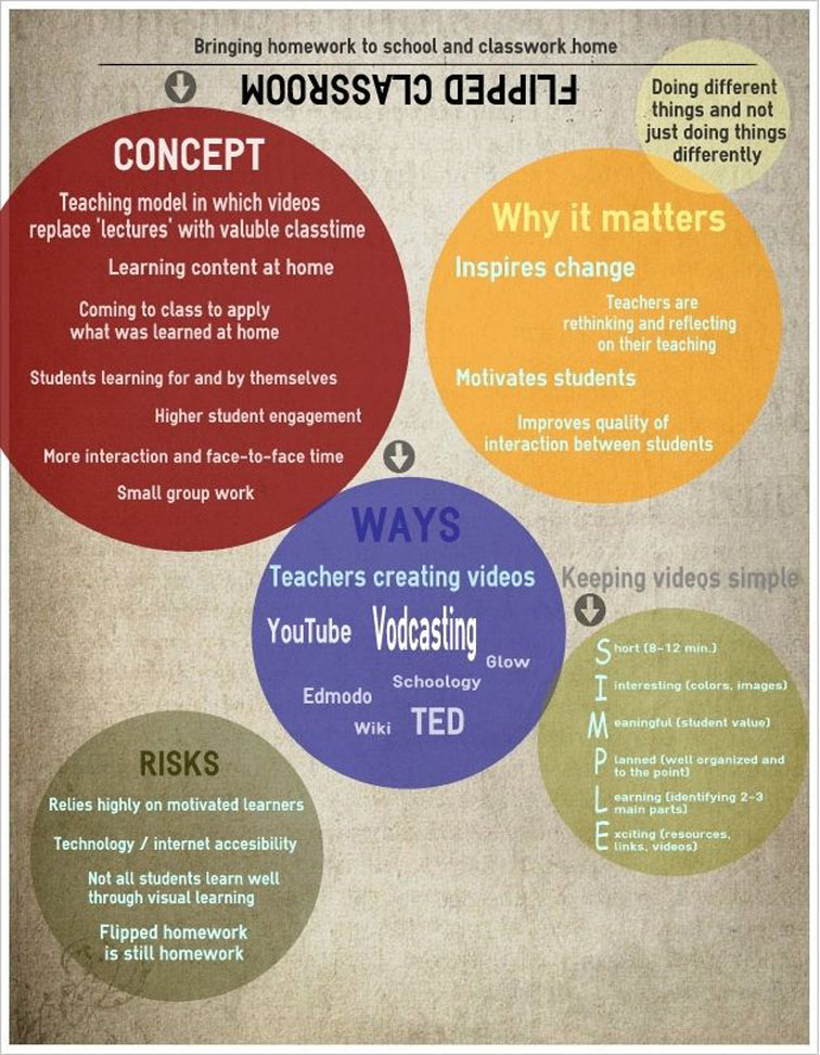 flipped class explained infographic from coetail.com